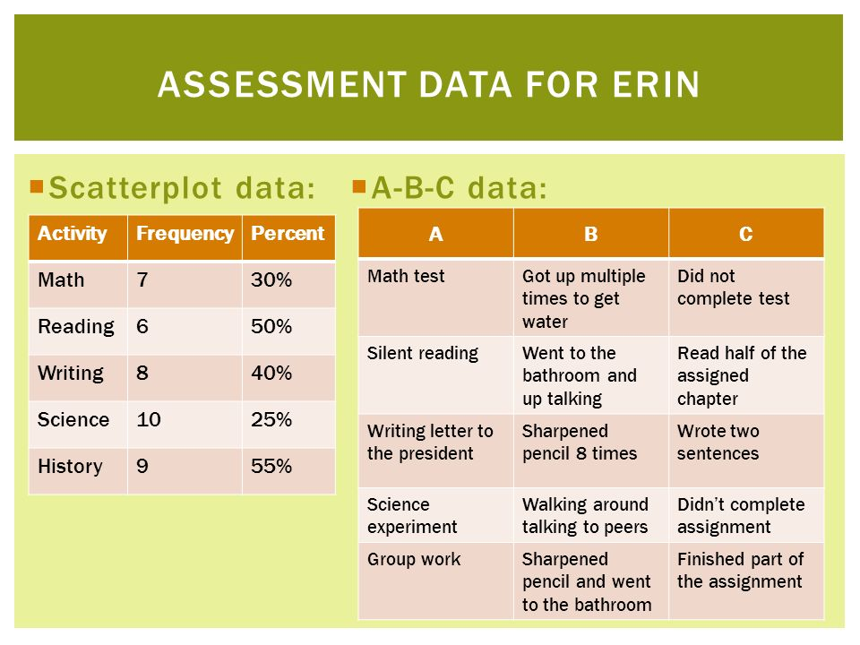 Assessment Data for erin