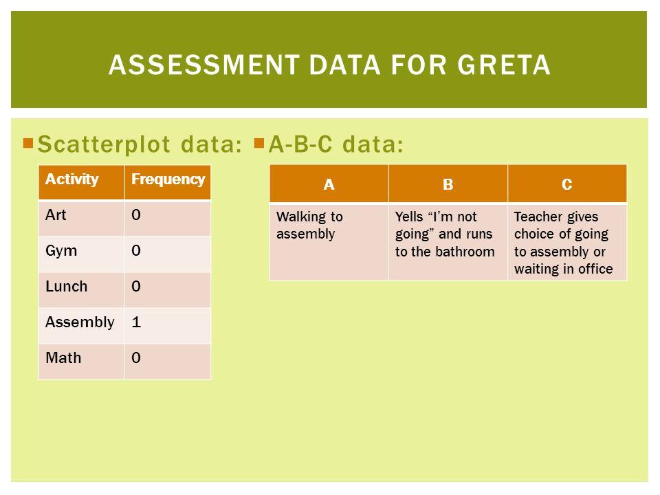 Assessment Data for greta