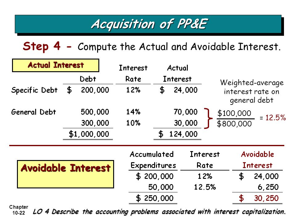 Weighted-average interest rate on general debt