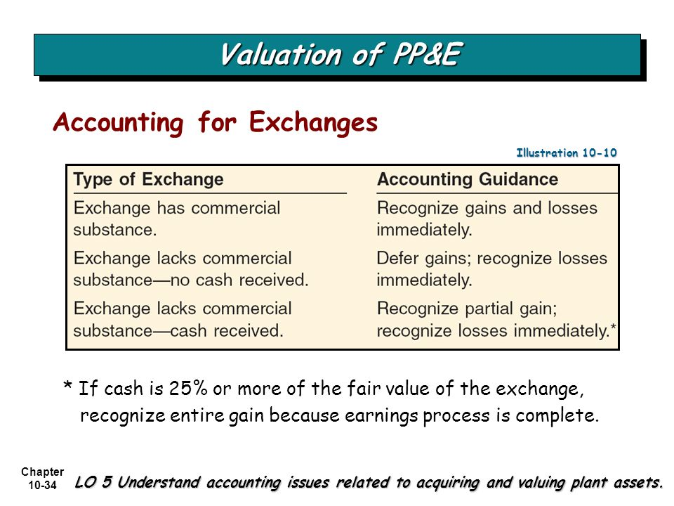 Valuation of PP&E Accounting for Exchanges
