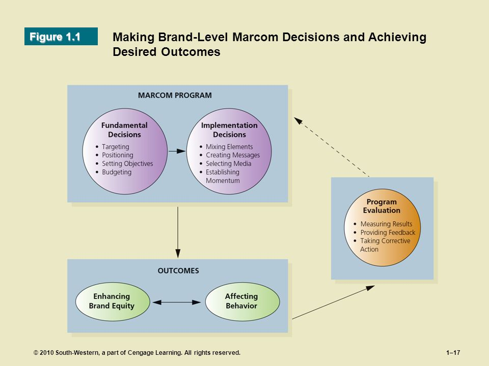 Making Brand-Level Marcom Decisions and Achieving Desired Outcomes