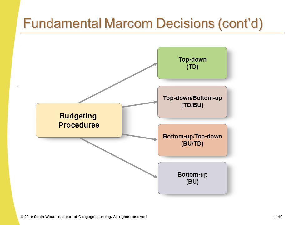 Fundamental Marcom Decisions (cont'd)