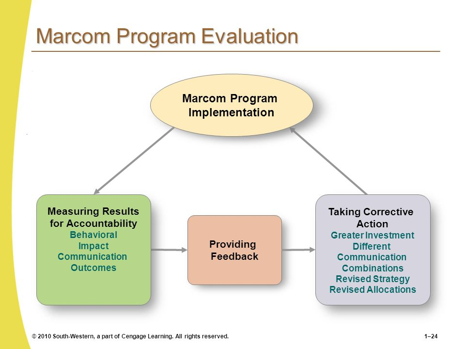 Marcom Program Evaluation