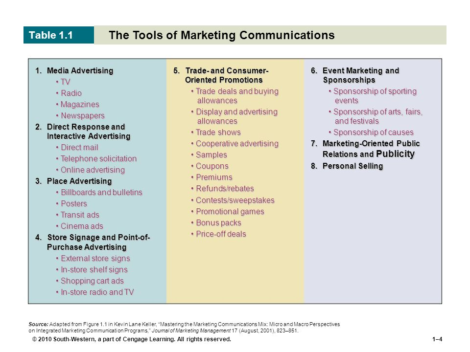 The Tools of Marketing Communications