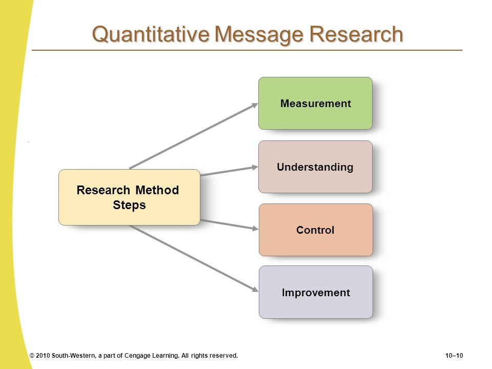 Quantitative Message Research