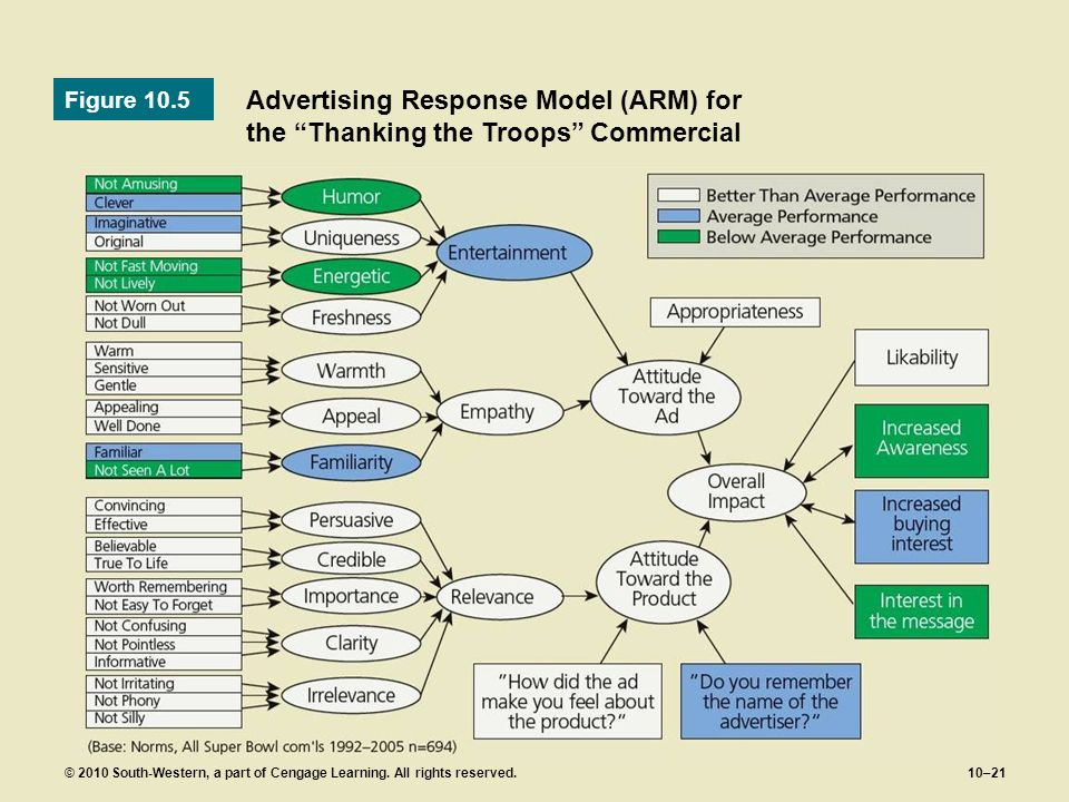 Figure 10.5 Advertising Response Model (ARM) for the Thanking the Troops Commercial.