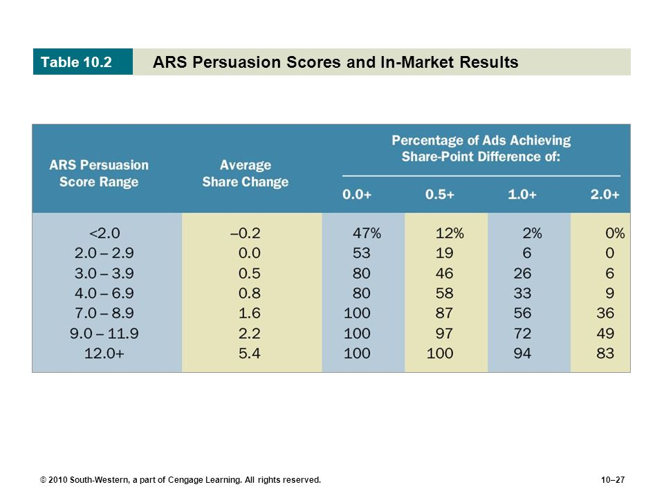 ARS Persuasion Scores and In-Market Results