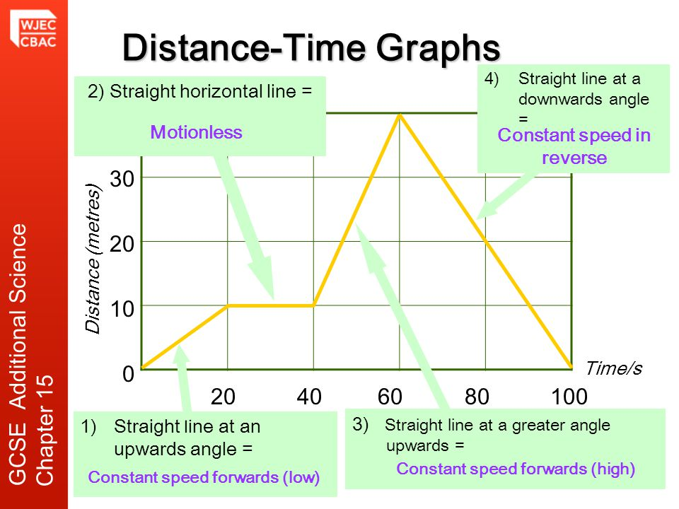 Distance-Time Graphs 40 30 20 10 GCSE Additional Science Chapter 15