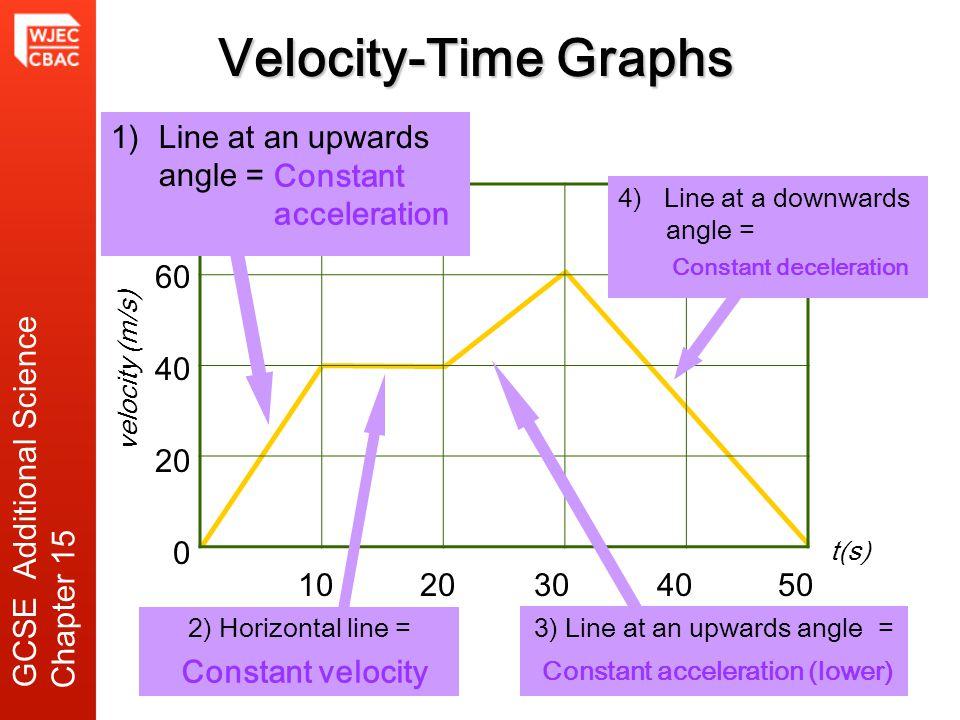 Constant deceleration Constant acceleration (lower)