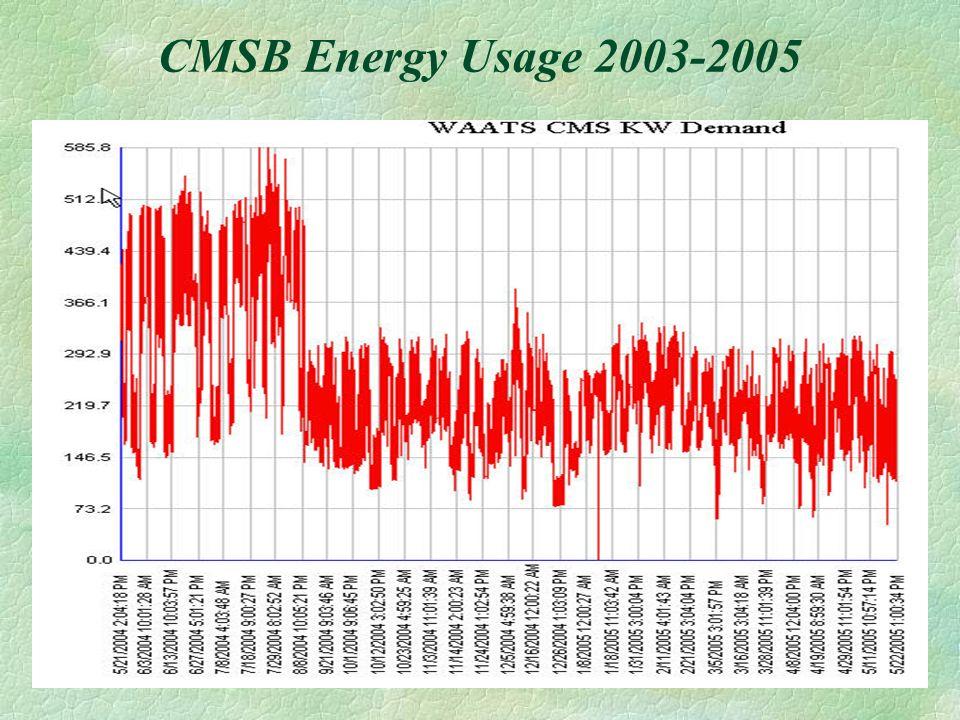 CMSB Energy Usage 2003-2005