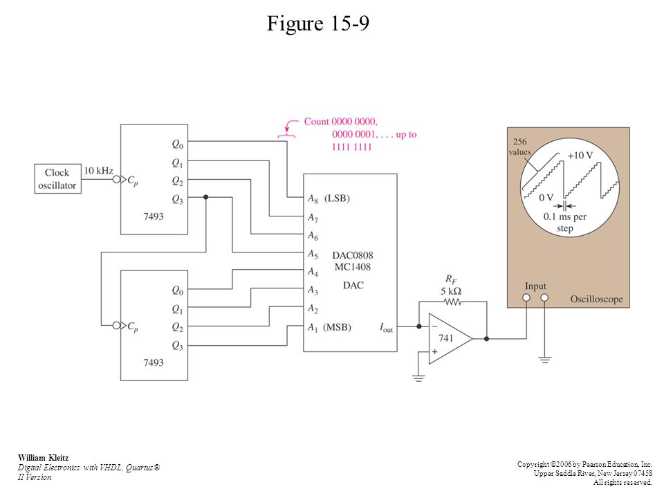Figure 15-9 William Kleitz Digital Electronics with VHDL, Quartus® II Version.