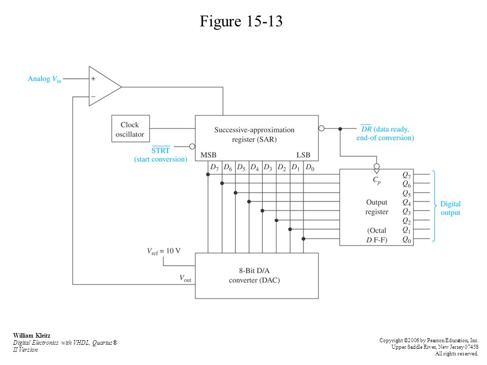 Figure 15-13 William Kleitz Digital Electronics with VHDL, Quartus® II Version.