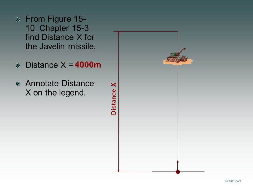 Annotate Distance X on the legend.