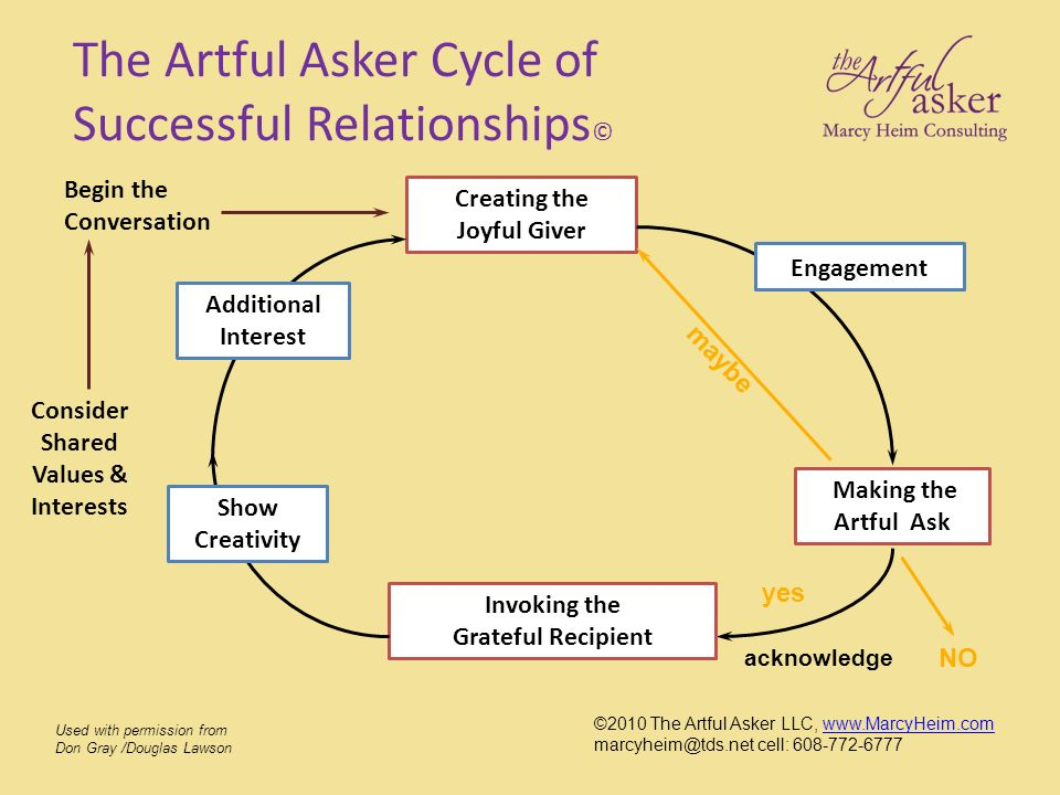 The Artful Asker Cycle of Successful Relationships©
