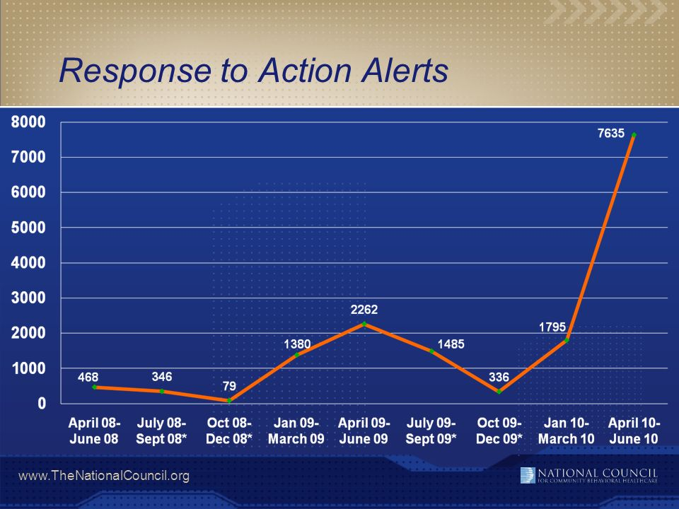Response to Action Alerts