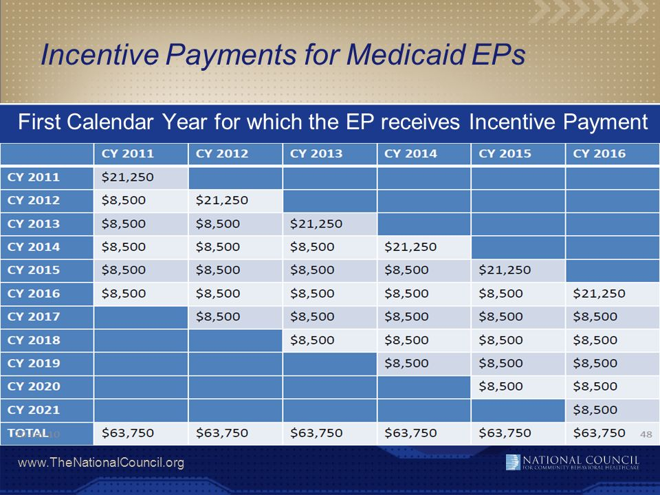 Incentive Payments for Medicaid EPs