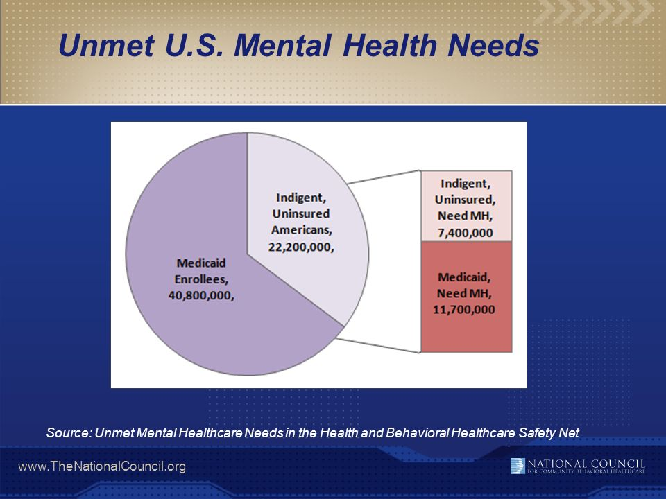 Unmet U.S. Mental Health Needs