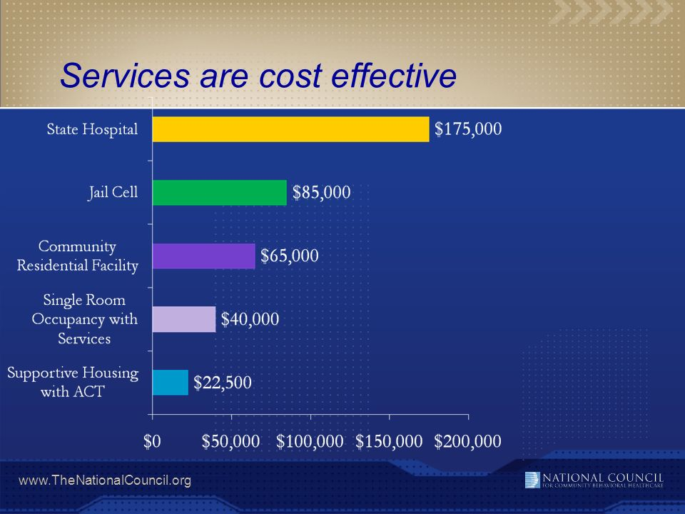 Services are cost effective