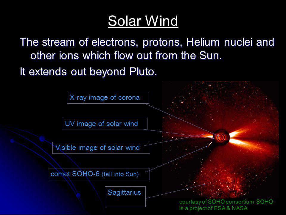 Solar Wind The stream of electrons, protons, Helium nuclei and other ions which flow out from the Sun.