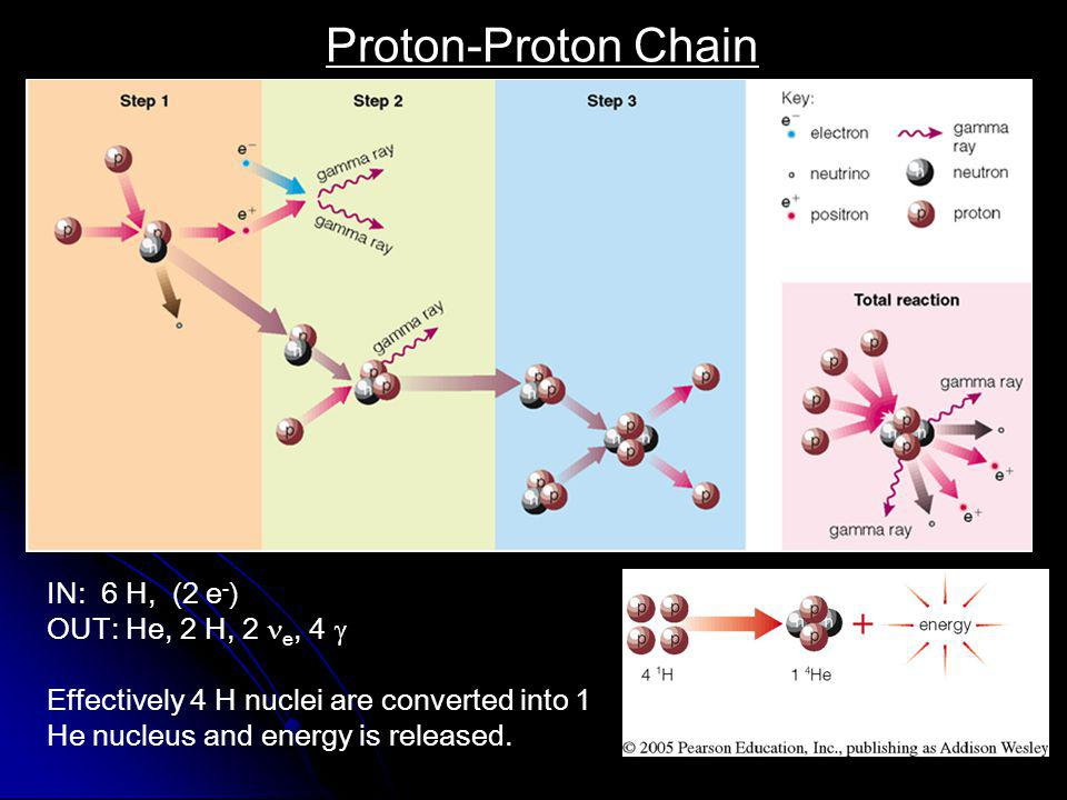 Proton-Proton Chain IN: 6 H, (2 e-) OUT: He, 2 H, 2 e, 4 