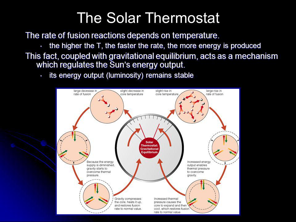 The Solar Thermostat The rate of fusion reactions depends on temperature. the higher the T, the faster the rate, the more energy is produced.