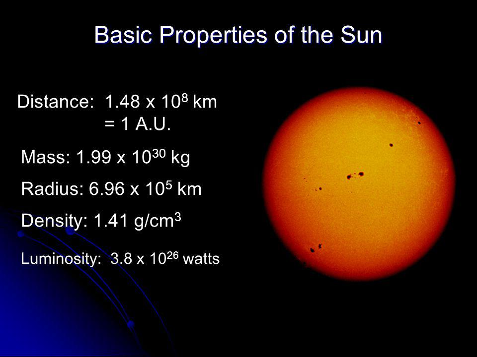 Basic Properties of the Sun