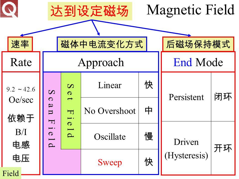 Magnetic Field 达到设定磁场 Rate Approach End Mode 速率 磁体中电流变化方式 后磁场保持模式 依赖于