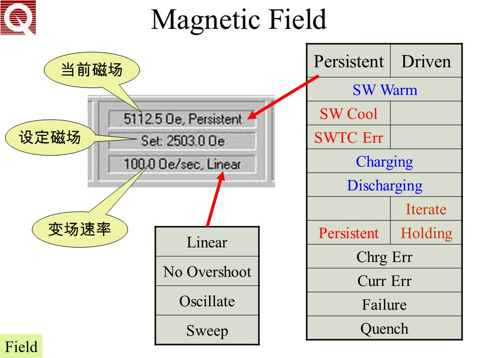 Magnetic Field Persistent Driven SW Warm SW Cool 当前磁场 SWTC Err