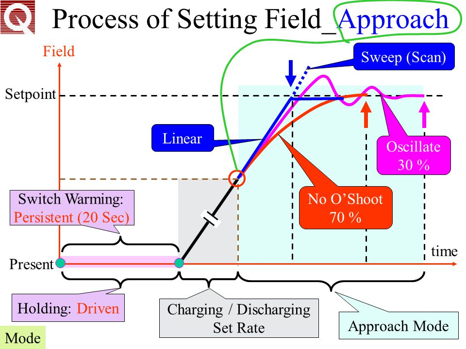 Process of Setting Field_Approach