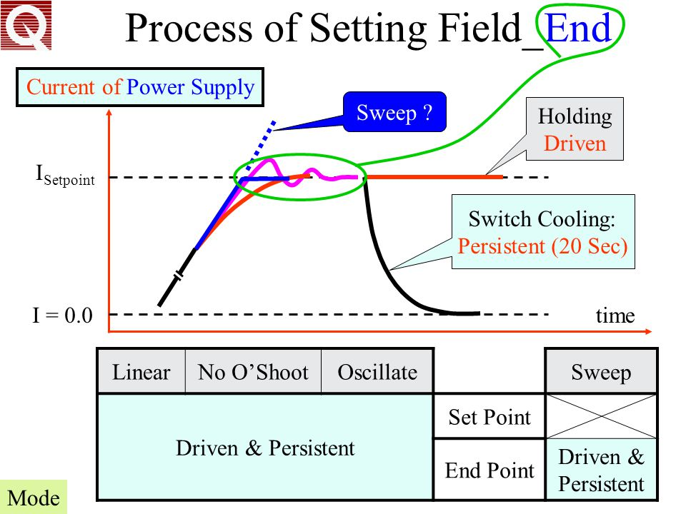 Process of Setting Field_End