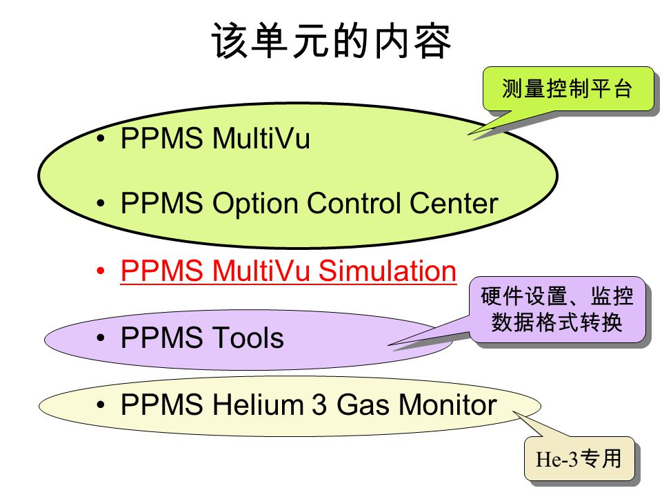 该单元的内容 PPMS MultiVu PPMS Option Control Center PPMS MultiVu Simulation