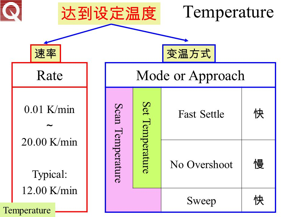 Temperature 达到设定温度 Rate Mode or Approach 速率 变温方式 0.01 K/min ~