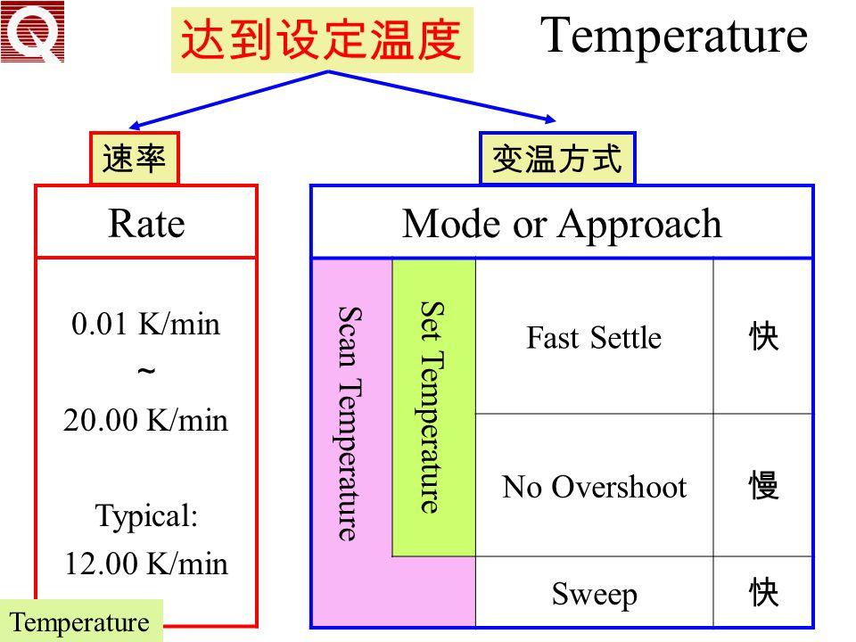 Temperature 达到设定温度 Rate Mode or Approach 速率 变温方式 0.01 K/min ~