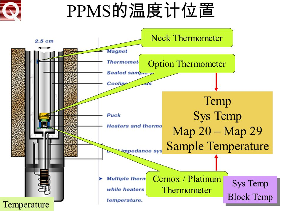 PPMS的温度计位置 Temp Sys Temp Map 20 – Map 29 Sample Temperature