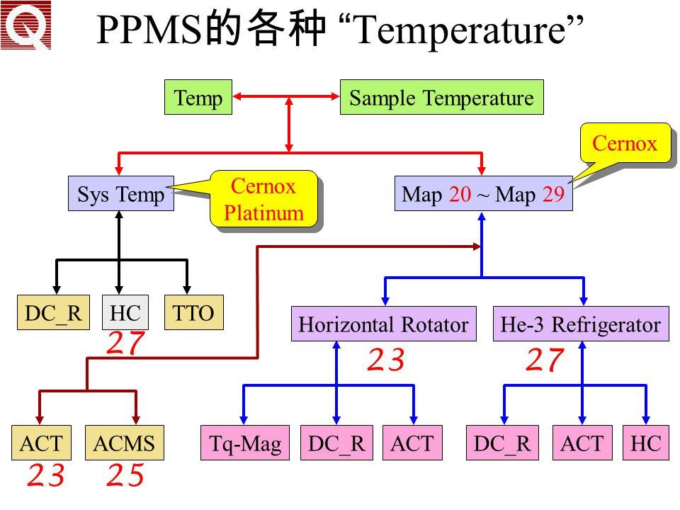 PPMS的各种 Temperature