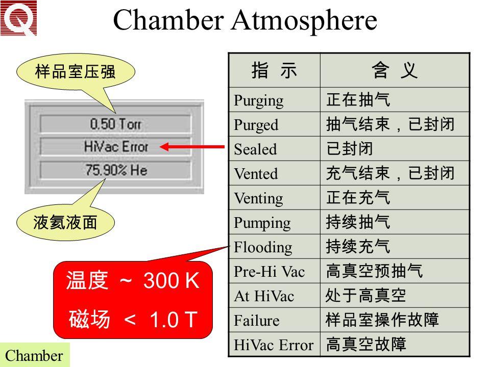 Chamber Atmosphere 温度 ~ 300 K 磁场 < 1.0 T 指 示 含 义 样品室压强 Purging 正在抽气
