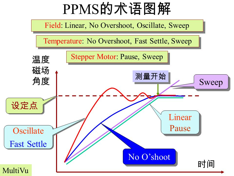 PPMS的术语图解 温度 磁场 角度 Sweep 设定点 Linear Pause Oscillate Fast Settle