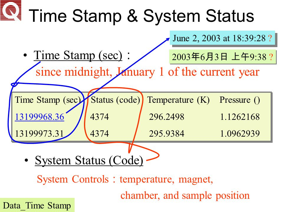 Time Stamp & System Status