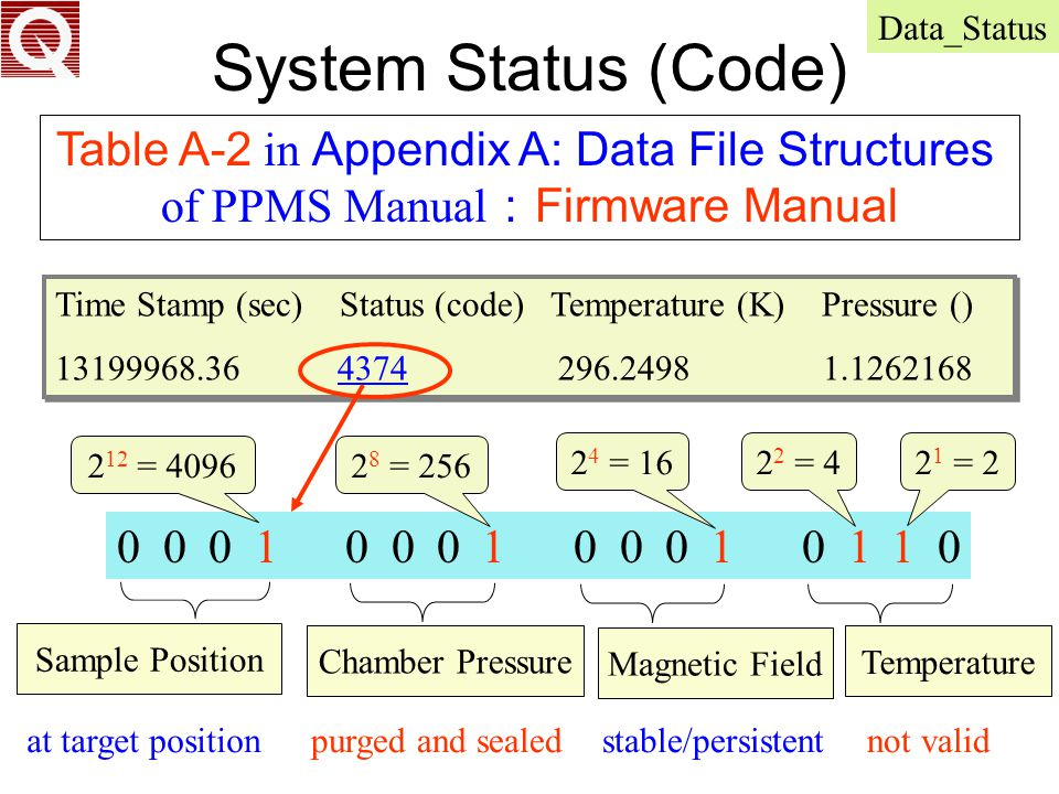 System Status (Code) Table A-2 in Appendix A: Data File Structures