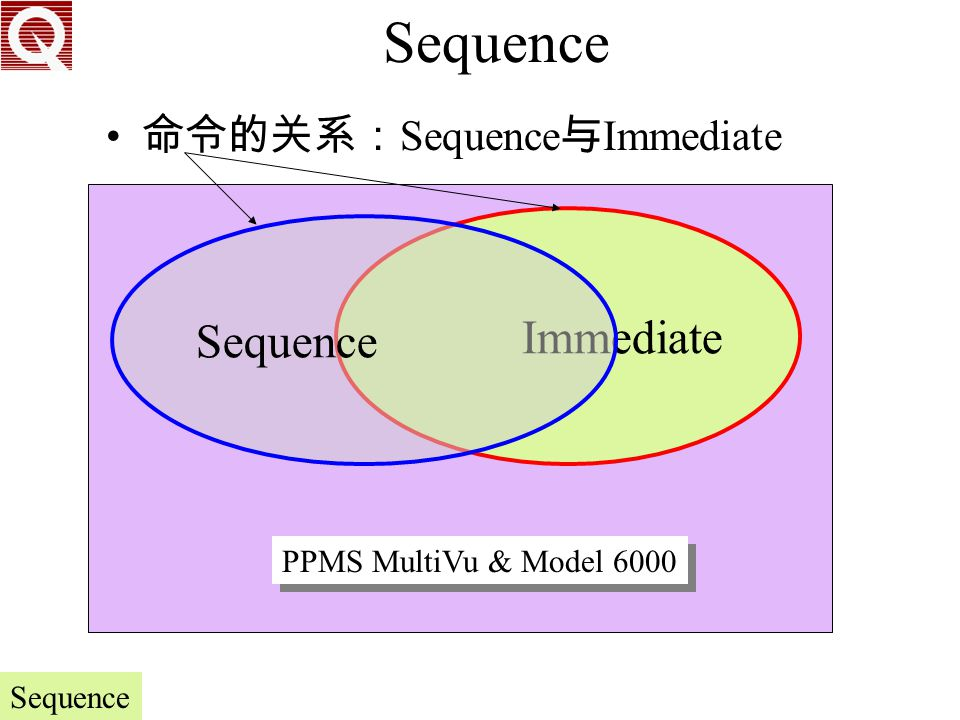 Sequence Immediate Sequence 命令的关系:Sequence与Immediate