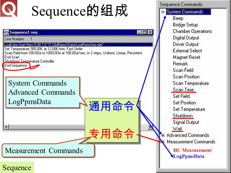Sequence的组成 通用命令 专用命令 System Commands Advanced Commands LogPpmsData