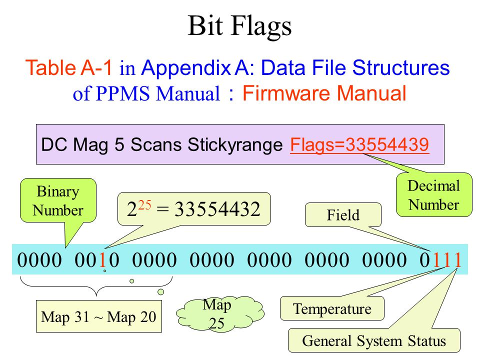 Bit Flags Table A-1 in Appendix A: Data File Structures