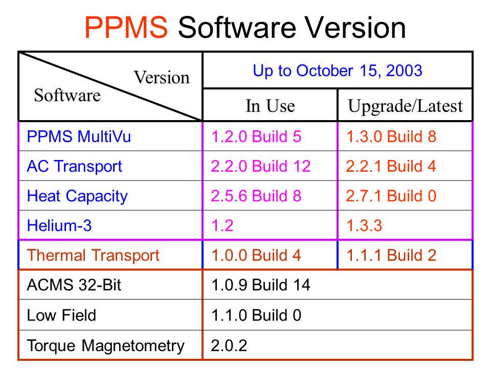 PPMS Software Version Version Software In Use Upgrade/Latest