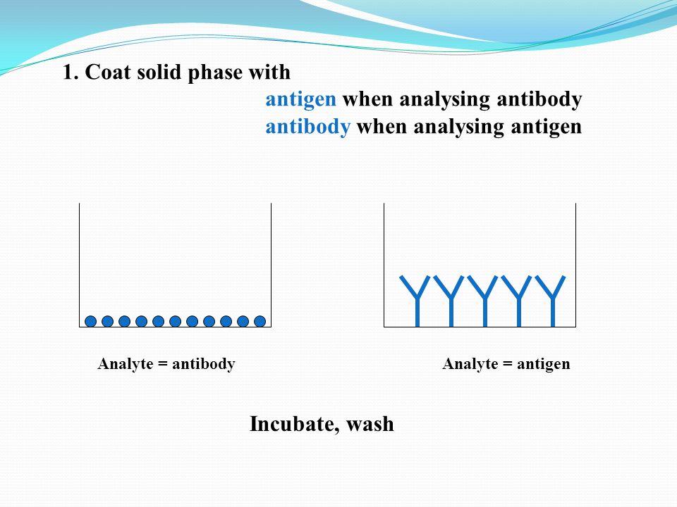 antigen when analysing antibody antibody when analysing antigen