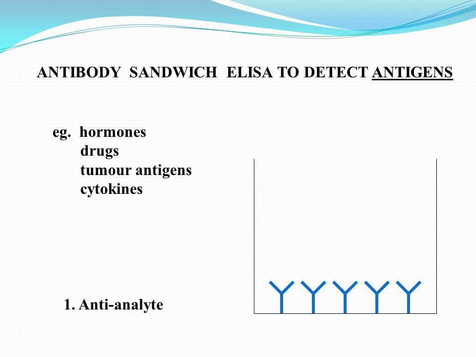 ANTIBODY SANDWICH ELISA TO DETECT ANTIGENS