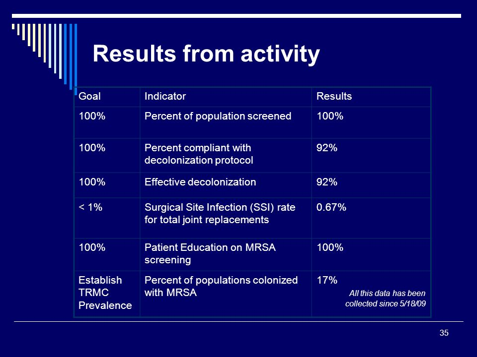 Results from activity Goal Indicator Results 100%