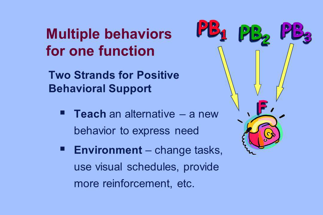 PB1 PB3 PB2 F Multiple behaviors for one function