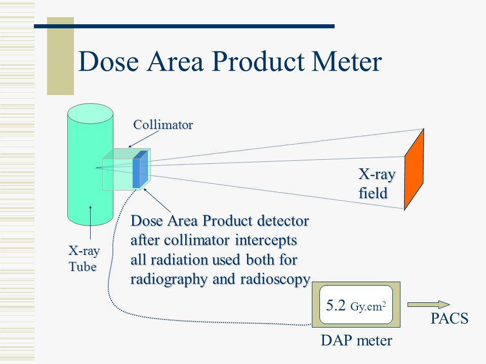 Dose Area Product Meter