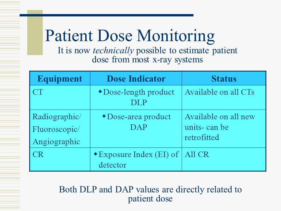 Patient Dose Monitoring