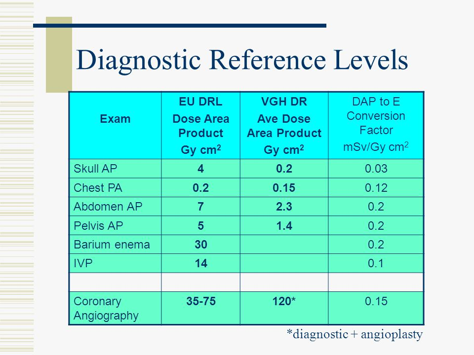 Diagnostic Reference Levels